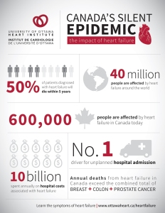 infographic of heart disease facts and stats